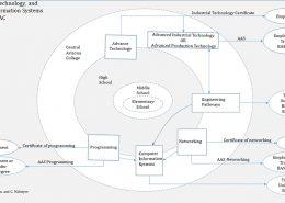 Diagram of STEM Pathways